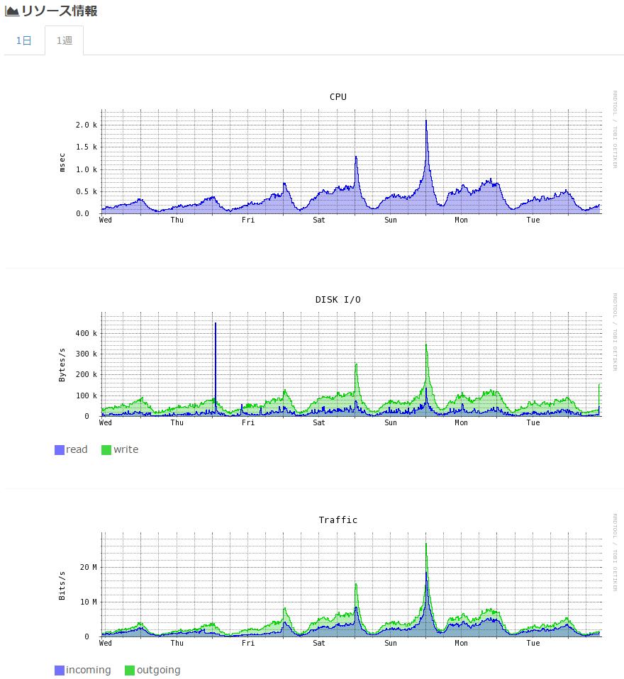 さくらVPSリソースグラフ(20151221-20151227)